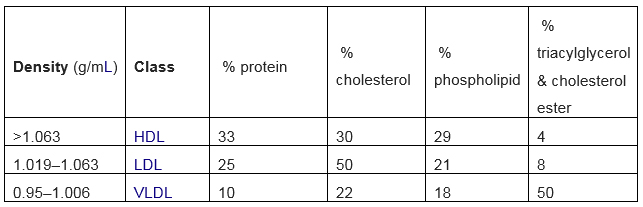 Cholesterol Table